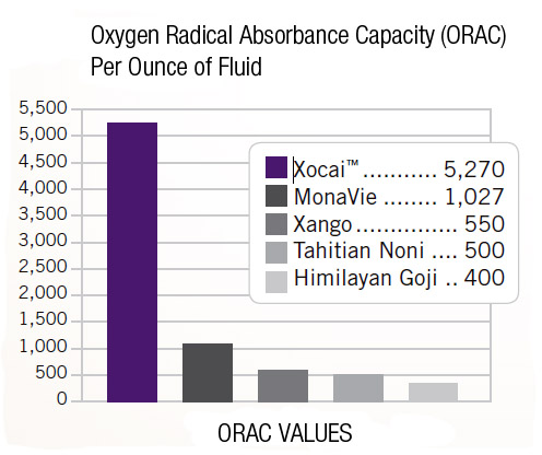 ORAC ratings