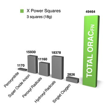 power squares orac fn