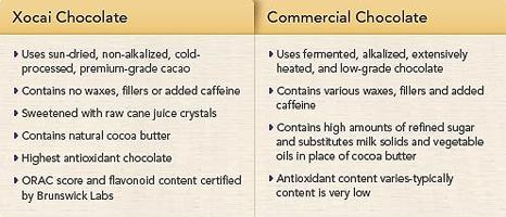 Xocai Chocolate vs Commercial Chocolate